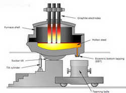 electric arc furnace thesis